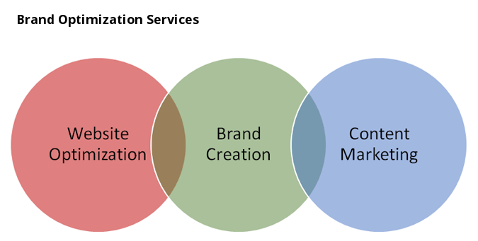 Brand Optimization Services