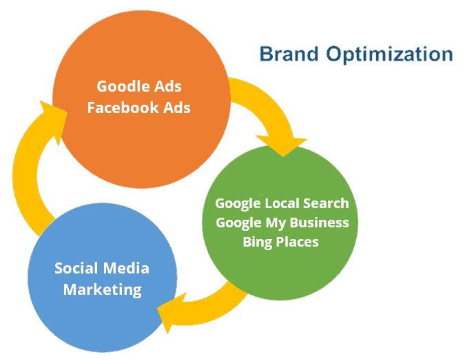 Brand Opimization