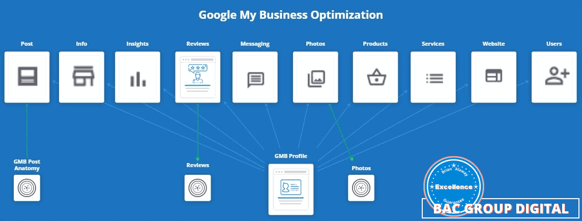 google my business optimization menu