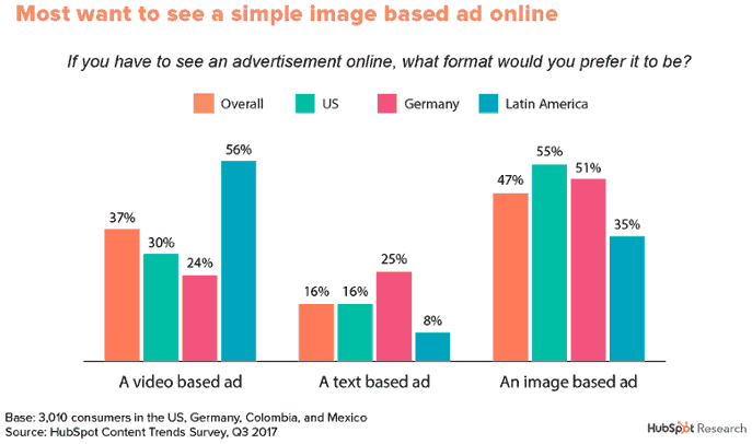 Chart showing user preference for image ads