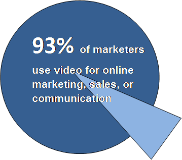 93% of marketers use video marketing to generate sales.