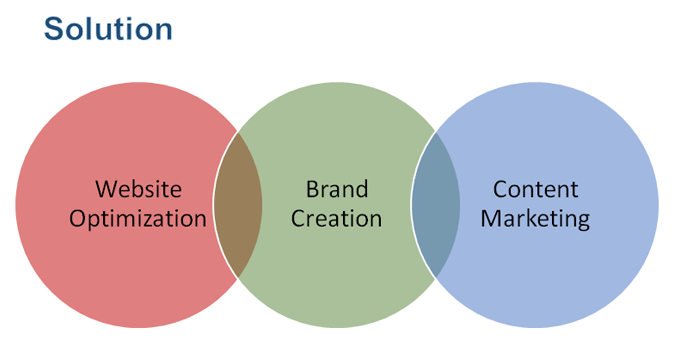 Brand Optimization Service Components