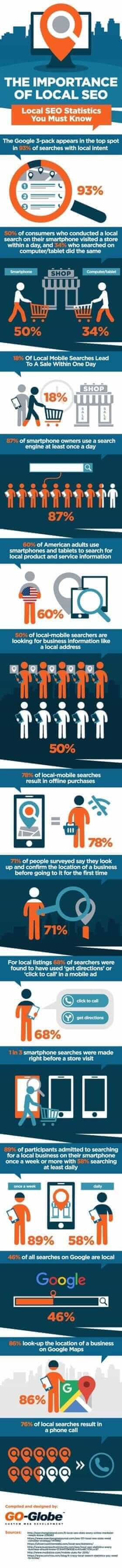 local seo stats infographic